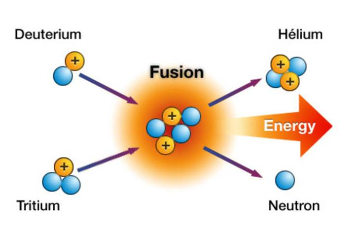 an analysis of the topic of the ideas of creating and the nuclear fusion reaction